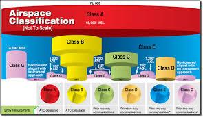 Clearance Through Class B C D Airspace