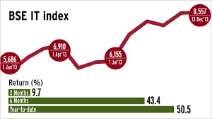 Ing Vysya Share Price Chart Market Experts On What To Expect From Various Sectors In 2014
