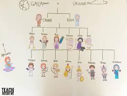 Greek Mythology Family Tree Teach Beside Me