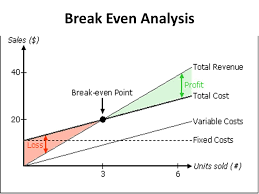 How To Make A Break Even Analysis How To Make A Break Even Analysis Under Fontanacountryinn Com