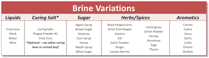 Juice Cure Chart Brines The Culinary Pro