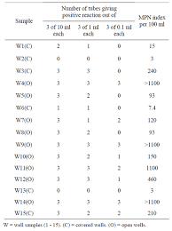 Mpn Chart For Coliforms Bacteriological Analysis Of Well Water Sources In The Bambui