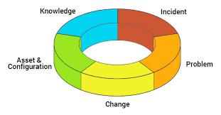 Itil Best Practices Itil Service Management Web Help Desk