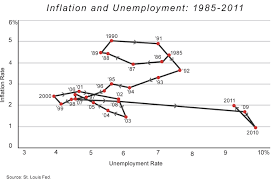 inflation and debt national affairs cochrane inflation unemployment 2 fall 2011 very small