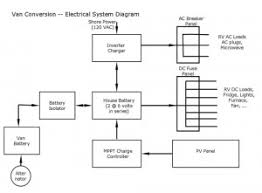 install electrical build a green rv camper electrical wiring diagram at Basic Rv Wiring Schematic