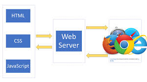 Difference Between Web Design And Web Application Web App Development For Data Scientists Towards Data Science