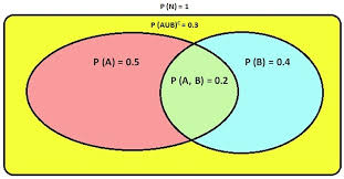 Probability Of A Given B Venn Diagram Introduction To Bayesian Conditional Probability Logical
