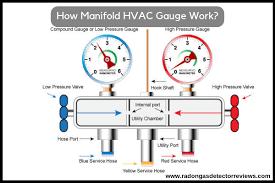 Top 10 Best Digital Hvac Manifold Gauges Reviews