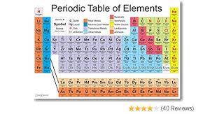 Chemistry Chart Elements Names Posterenvy Periodic Table Of The Elements Science Chemistry Classroom Poster