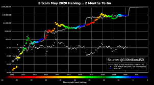 By the end of 2012, bitcoin had rallied to $12.56. Planb On Twitter So I Think May 2020 Bitcoin Halving Will Produce Similar Results Red Dots As 2012 And 2016 Halving Why Co Integration Eli5 S2f And Btc Price Stay Together Look At