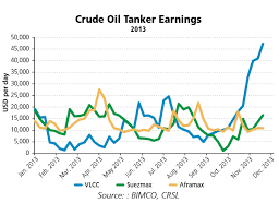 Tanker Shipping Winter Brings A Spike For Vlccs