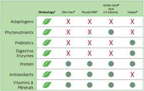 Shakeology Comparison Chart Shakeology Comparison Chart Shakeology Information Shake