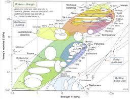 Steel Material Properties Chart Seeking Material Properties Information Metal And
