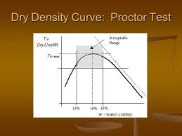 Proctor Compaction Test For Maximum Dry Density Ppt Video