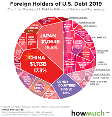 Interest On National Debt Chart The Biggest Foreign Holders Of U S Debt In One Chart