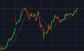 Sgx Nifty Intraday Chart Sgx Nifty Dow Jones Future Live