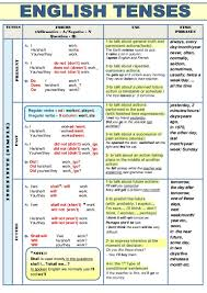 French Verb Tenses Chart Verb Tenses Table