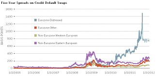 Credit Default Swap Chart A Look At Credit Default Swaps And Their Impact On The