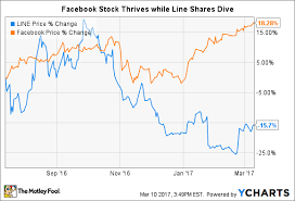 Facebook Share Price History Chart Better Buy Facebook Inc Vs Line Corp The Motley Fool