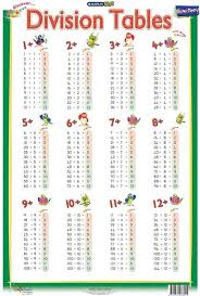 Printable Tables And Charts Printable Division Table Chart Math Division Math Tables