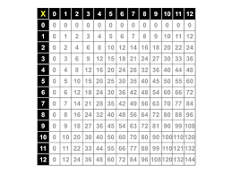 Multiplication Facts Table 0 12 Multiplication Chart