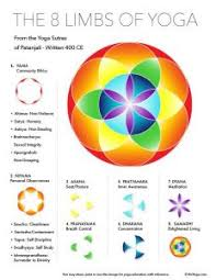 8 Limbs Of Yoga Chart Yoga Sutras The Holding Space Practice