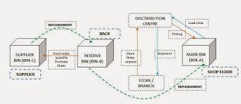 Inventory Flow Chart In Retail Store Bedowntowndaytona Com