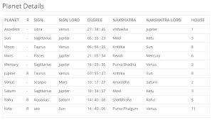 Vedic Astrology Interpretation Online Charts Collection