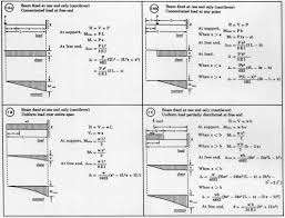 Structural Design Formulas Beam Load Equations Welcome To Sprecace Com