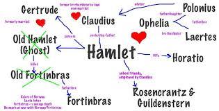 Hamlet Character Map Pdf Bing Images Hamlet Characters