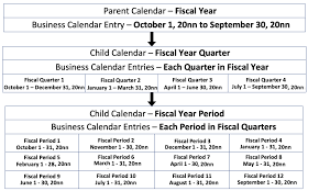 Calendar Year Quarters Creating Business Calendars And Schedules Servicenow Docs