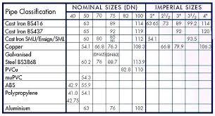 Nominal Bore Size Chart 45 Competent Pipe Bore Chart