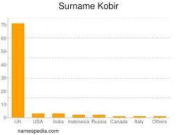 Kobir - Names Encyclopedia