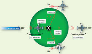 Effect Of Wind On Aircraft