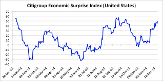 Citi Economic Surprise Index Chart Citigroup Economic Surprise Indices Business Insider