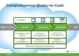 Quote To Cash Unique What Is The Best Salesforce CPQ Tool For Your Quote To Cash Process