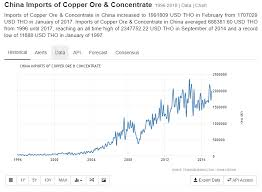 Cu Price Chart The Commodity Supercycle Never Ended It Just Paused And