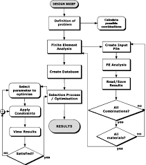 66 Explicit Design Methodology Flow Chart