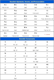 This ipa keyboard allows you to type phonetic transcriptions of words in all languages. Swedish Alphabets Vowels Consonants And Pronunciation Swedish Language Swedish Alphabet Learn Swedish