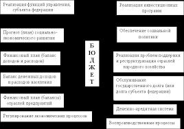 Реферат Финансовая система России и управление ею com  Финансовая система России и управление ею