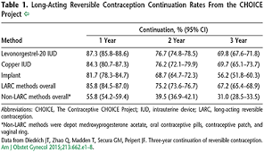 Cdc Birth Control Effectiveness Chart Long Acting Reversible Contraception Implants And