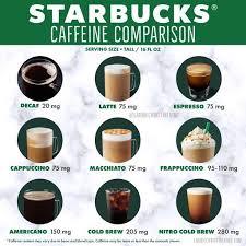 Caffeine is the only drug that is present naturally or added to widely consumed foods (quinine is the other drug used in foods). Starbucks Caffeine Comparison Lauriechristineking Com