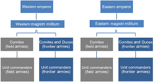 The Organisation Of The Roman Army Under The Late Empire