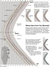 Variations In Size And Proportions Across U S Designers