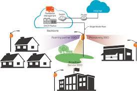 fiber node accessory ruckus wireless inc wireless broadband alliance