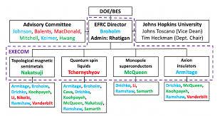 Administration Institute For Quantum Matter Johns