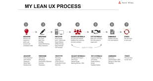 Potential Benefits Of Taking A User Centered Approach To Design Lean Ux Process Lean Design Design Process User Centered
