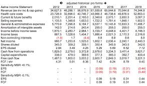 aetna adjusted historical pro forma income statement
