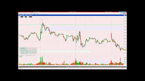 Interactive Brokers Chart Tutorial Interactive Brokers Tws Chart Trader Keyboard Shortcuts