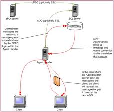 epo wiring diagram simple current relay wiring diagram \u2022 apoint co Epo Shunt Trip Breaker Wiring With On mcafee corporate kb communication architectures comparison 120v electrical switch wiring diagrams epo wiring diagram simple epo Shunt Trip Breaker Installation